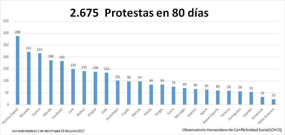 tabla protestas desde 1 abril